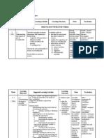 Huraian Sukatan Pelajaran (science  form 1 )