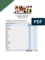 November 2014 RMN Poll