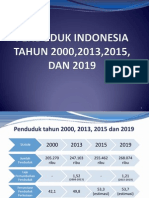 Penduduk Indonesia Tahun 2000, 2013, 2015, dan 2019