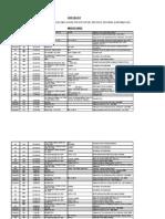 Check List for Statutory Compliance - Deposits, Returns & Information
