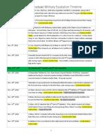 Burmese Army (Tatmadaw) Military Escalation Timeline