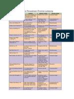 Daftar Perusahaan Provinsi Lampung