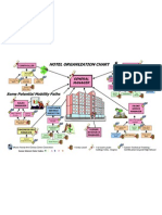 Hotel Organization Chart