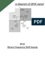 Bfsk, Dpsk,Ask,Error Control
