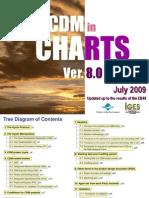 CDM in CHARTS Ver. 8.0