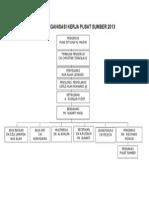 Carta Organisasi Ajk Kerja Pusat Sumber 2011