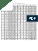 Tabel Luas Tulangan Plat Per Meter