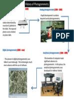 History of Photogrammetry