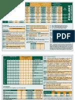Phalanx Reference Sheet