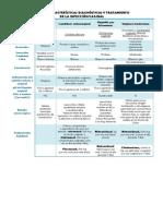 Características Diagnósticas y Tratamiento de La Infección Vaginal