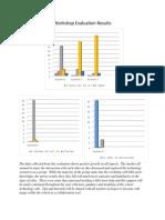 workshop evaluation results