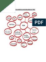 Mapa Semántico a Partir de Lluvia de Ideas Acerca de La Pera