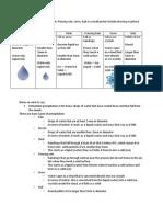 precipitation chart paper notes