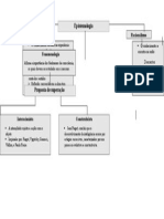 Mapa conceitual Espitemologia 2.doc