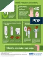 Pourquoi choisir les essuie-mains à usage unique