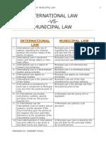 International Law -Vs- Municipal Law