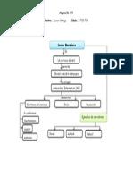 Mapa Concetual Tecnológico Lumd