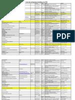 Liste Des Entreprises Installées à La TFZ Tanger