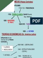 Teorias economicas Latinoamericanas