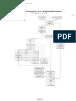 APERTURA DE LA SUCESION  HEREDITARIA PDF.pdf