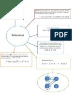 Mapa Mental de Relaciones
