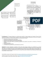 Mapas conceptuales del BM, FMI, etc.