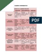 Cuadro Comparativo de Teorias de Administracion