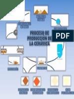 Proceso de Produccion de La Ceramica