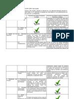 Requisitos de La Norma ISO 9001 PROYECTO
