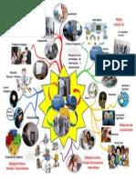 Mapa Mental Escuelas TIC 2.0