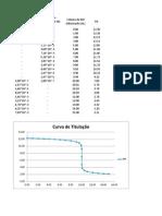 Curva de Titulação (HBr 0,1 x KOH 0,02)