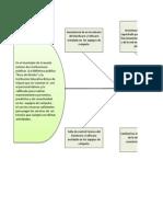 Espina de pescado_Identificación del Problema TEC_SISTEMAS.xlsx