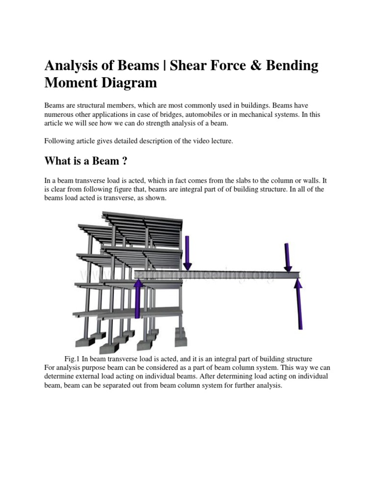 Beams Moment Diagrams For Wall Equation Wiring Shear Force And Bending Different Diagram Beam Structure Simple