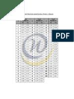 Tabel Nilai Kritis Untuk Korelasi r Product