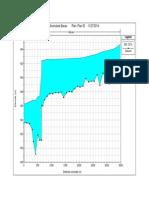 Profil longitudinal - HECRAS