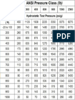 ANSI Class Chart1