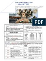 Notification Indian Army Territorial Army Officer Posts