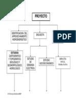 HIDRO_Estudios(tablas).pdf