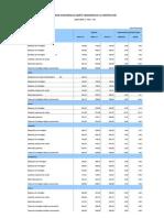 Ipco-Indices de La Construccion Nivel Provincial_05_11