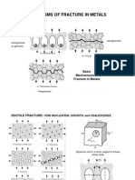 Mechanisms of Fracture in Metals