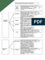 Cuadro Clasificación de Los Contratos de Acuerdo Al Códigocivil