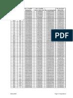 Tabela de Bitolas MSG