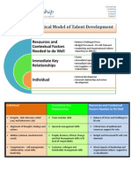 3iQ Leadership_Ecological Model of Talent Development