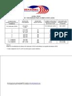 AGMA- Rangos de Viscosidad Para Lubricantes