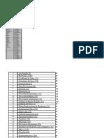 List of Industries Stoc Market