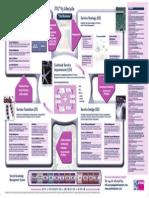 ITIL v3 Wall Chart