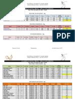 Megasprinter - Classificação do Lançamento