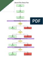 IDoc Status Flow 1