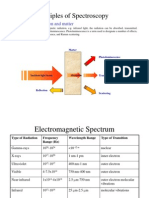 Spectroscopy-CHEM6230.pdf