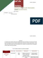 Bmwitz - Cuadro Comparativo de Tratados Internacionales.